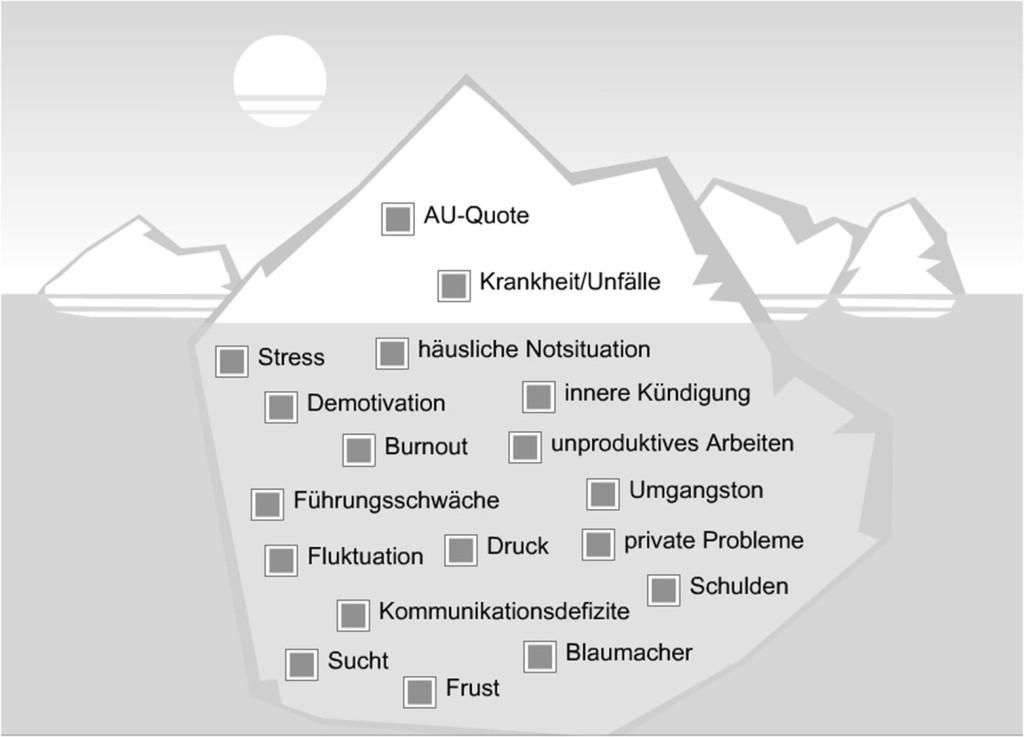 BGM Chemie, Fehlzeiten reduzieren, Gesundheit, Fehlzeiten, Fehlzeiten Maßnahmen, Absentismus, Präsentismus, AU, Arbeitsunfähigkeit, Arbeitsunfähigkeitstage, AU-Quote, AU-Tage, Gesundheitsförderung, Gesundheitsmanagement, Fehlzeiten-Management