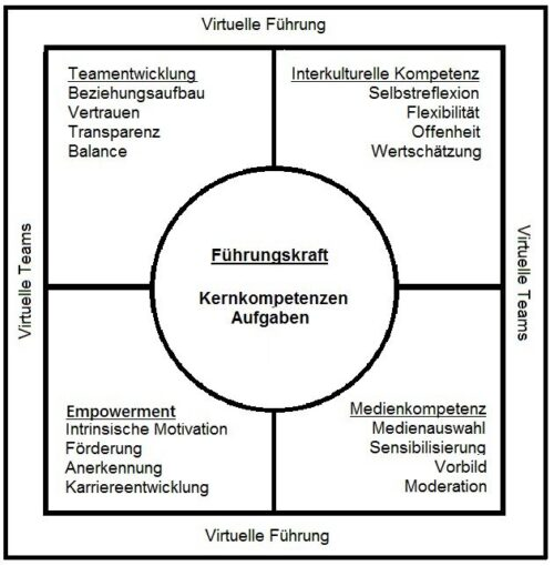 Kompetenzfelder virtueller Führung, Virtual Leadership, Führung virtueller Teams, virtuelle Teams, virtuelle Führung